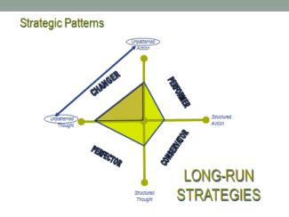 Strategic Patterns