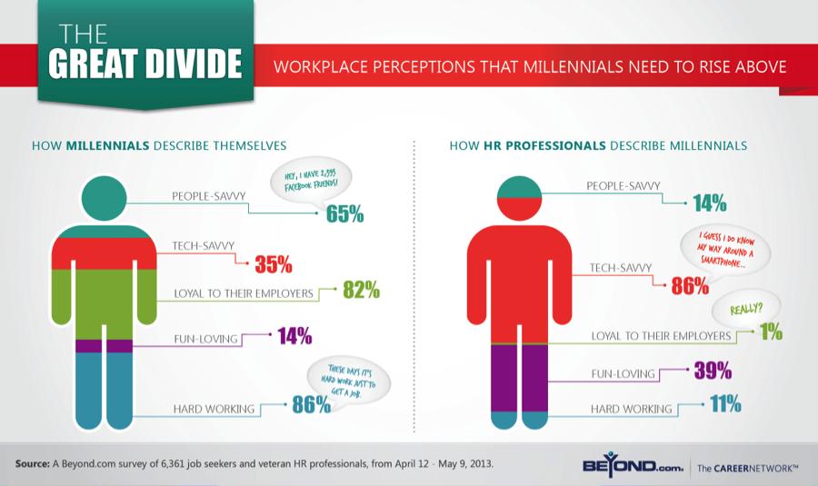 Millennials not dating